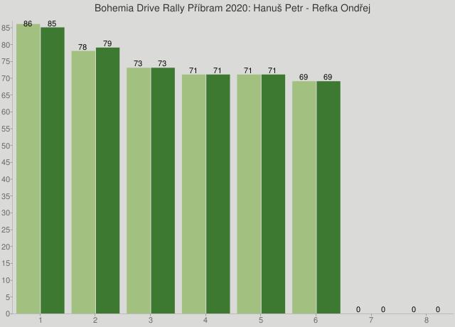 Bohemia Drive Rally Příbram 2020: Hanuš Petr - Refka Ondřej