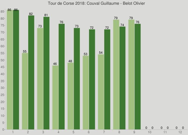 Tour de Corse 2018: Couval Guillaume - Belot Olivier