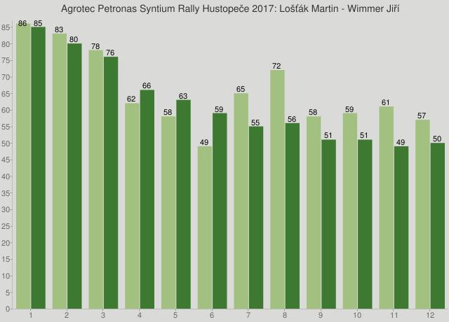Agrotec Petronas Syntium Rally Hustopeče 2017: Lošťák Martin - Wimmer Jiří
