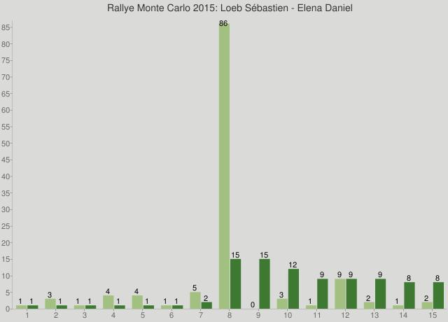 Rallye Monte Carlo 2015: Loeb Sébastien - Elena Daniel