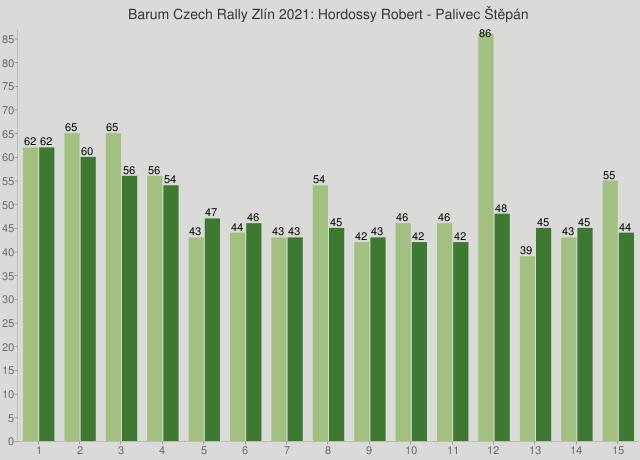 Barum Czech Rally Zlín 2021: Hordossy Robert - Palivec Štěpán