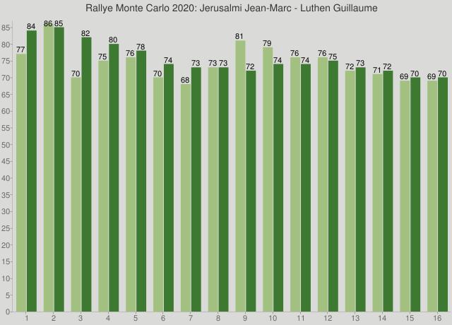 Rallye Monte Carlo 2020: Jerusalmi Jean-Marc - Luthen Guillaume