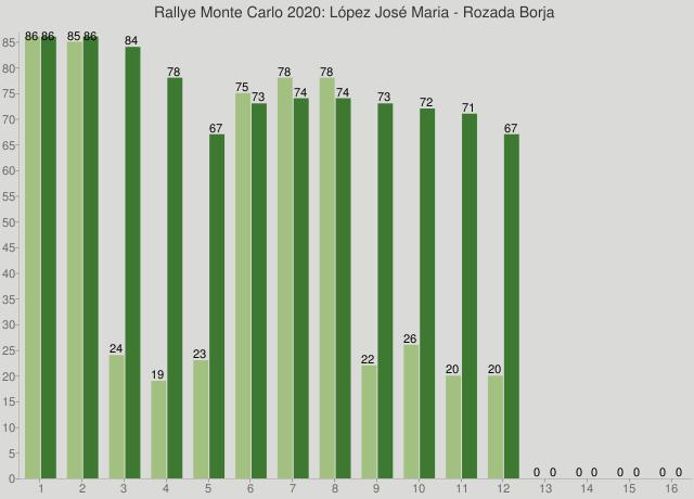 Rallye Monte Carlo 2020: López José Maria - Rozada Borja