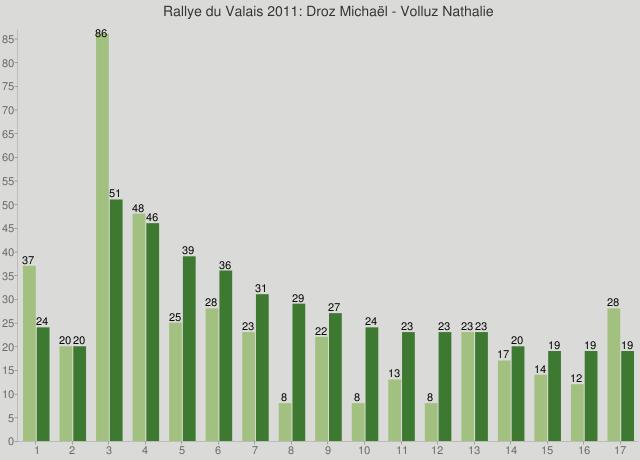 Rallye du Valais 2011: Droz Michaël - Volluz Nathalie
