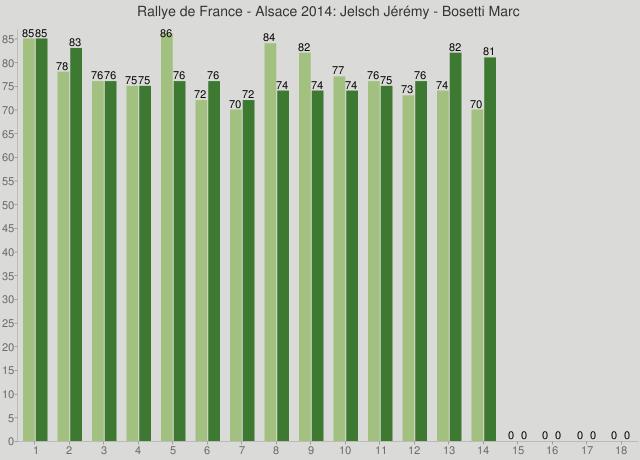 Rallye de France - Alsace 2014: Jelsch Jérémy - Bosetti Marc