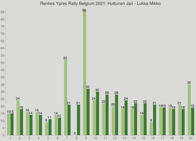 Renties Ypres Rally Belgium 2021: Huttunen Jari - Lukka Mikko