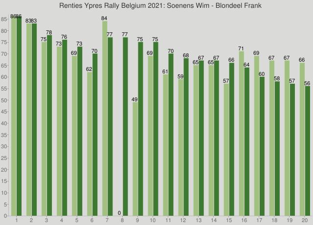 Renties Ypres Rally Belgium 2021: Soenens Wim - Blondeel Frank