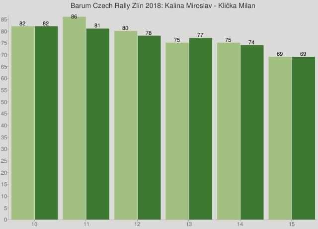 Barum Czech Rally Zlín 2018: Kalina Miroslav - Klička Milan