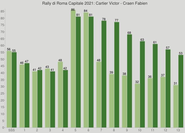 Rally di Roma Capitale 2021: Cartier Victor - Craen Fabien