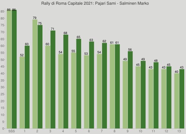 Rally di Roma Capitale 2021: Pajari Sami - Salminen Marko