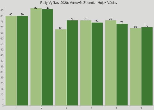 Rally Vyškov 2020: Václavík Zdeněk - Hájek Václav
