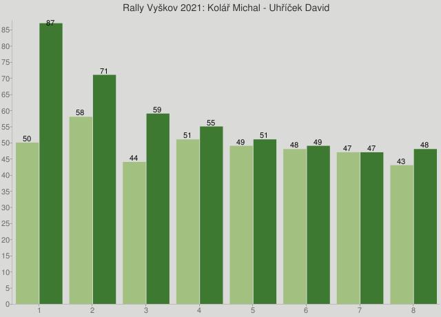 Rally Vyškov 2021: Kolář Michal - Uhříček David