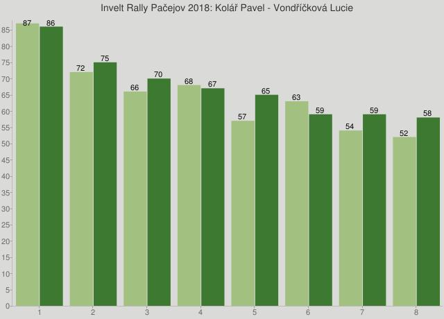 Invelt Rally Pačejov 2018: Kolář Pavel - Vondříčková Lucie