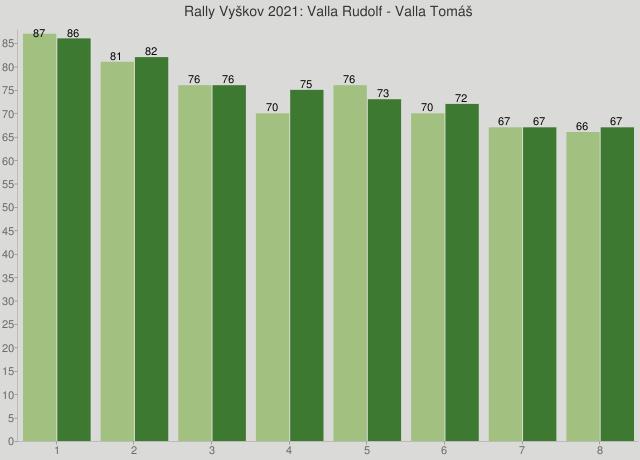 Rally Vyškov 2021: Valla Rudolf - Valla Tomáš