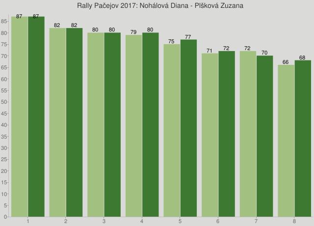 Rally Pačejov 2017: Nohálová Diana - Plšková Zuzana