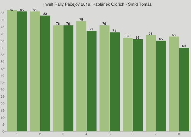 Invelt Rally Pačejov 2019: Kaplánek Oldřich - Šmíd Tomáš