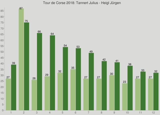 Tour de Corse 2018: Tannert Julius - Heigl Jürgen