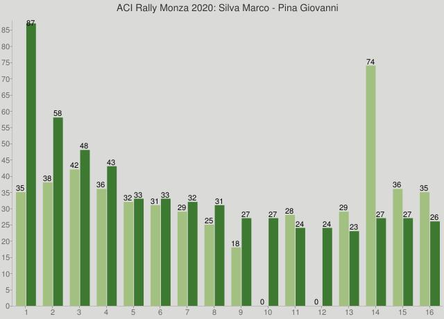 ACI Rally Monza 2020: Silva Marco - Pina Giovanni