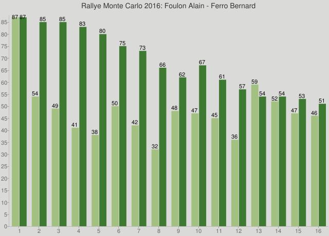 Rallye Monte Carlo 2016: Foulon Alain - Ferro Bernard