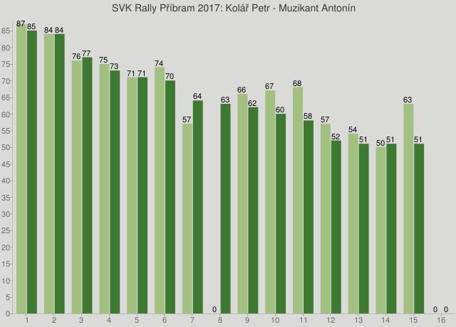SVK Rally Příbram 2017: Kolář Petr - Muzikant Antonín