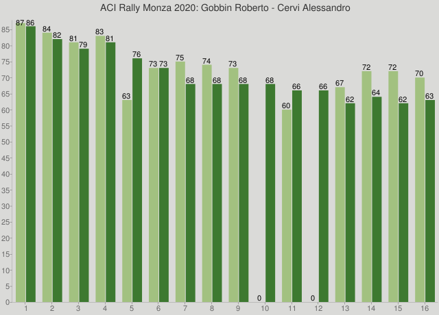 ACI Rally Monza 2020: Gobbin Roberto - Cervi Alessandro