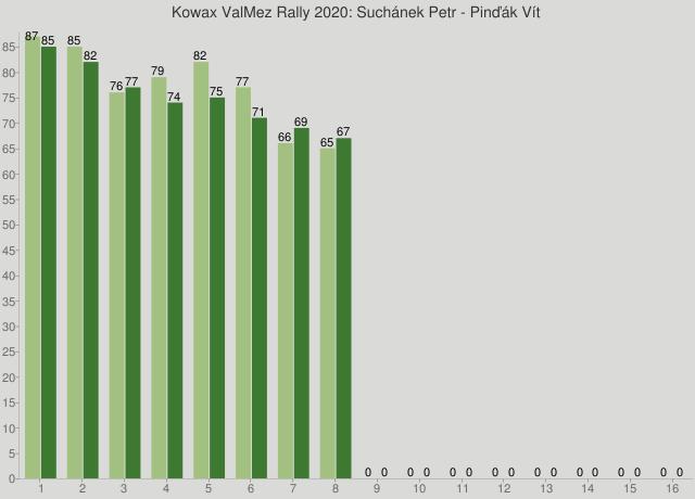 Kowax ValMez Rally 2020: Suchánek Petr - Pinďák Vít