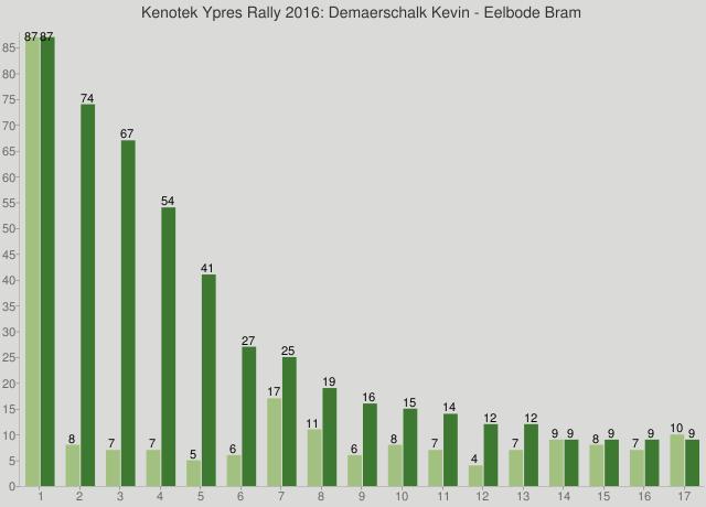 Kenotek Ypres Rally 2016: Demaerschalk Kevin - Eelbode Bram