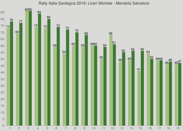 Rally Italia Sardegna 2019: Liceri Michele - Mendola Salvatore
