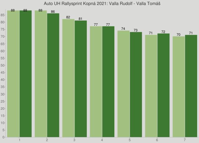 Auto UH Rallysprint Kopná 2021: Valla Rudolf - Valla Tomáš