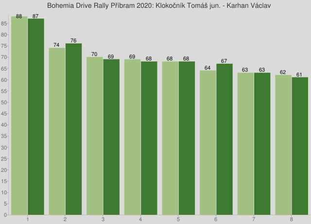 Bohemia Drive Rally Příbram 2020: Klokočník Tomáš jun. - Karhan Václav