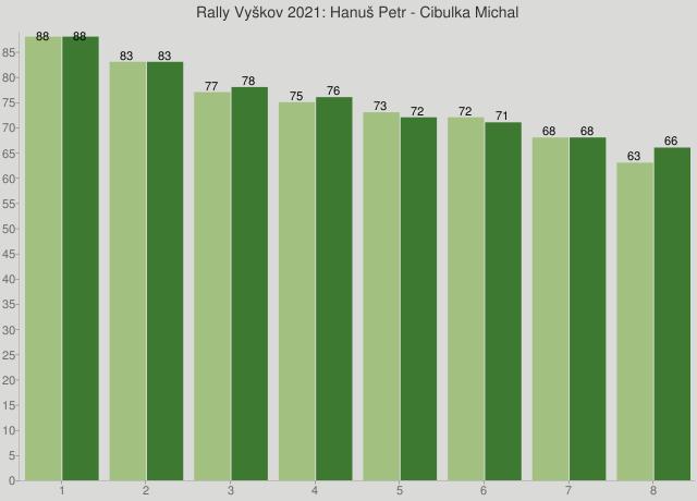 Rally Vyškov 2021: Hanuš Petr - Cibulka Michal