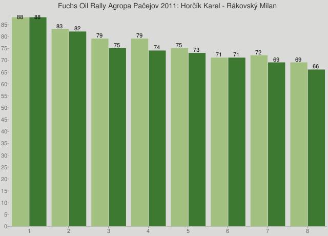 Fuchs Oil Rally Agropa Pačejov 2011: Horčík Karel - Rákovský Milan