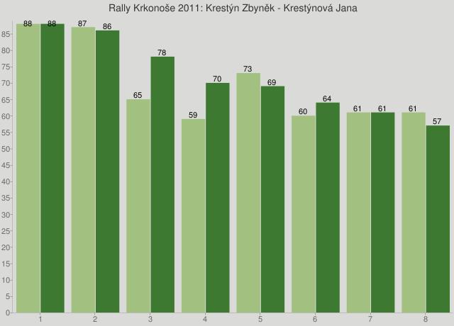 Rally Krkonoše 2011: Krestýn Zbyněk - Krestýnová Jana