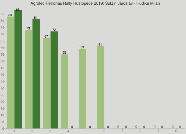 Agrotec Petronas Rally Hustopeče 2019: Suľžin Jaroslav - Hudika Milan