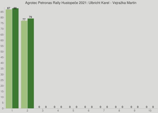 Agrotec Petronas Rally Hustopeče 2021: Ulbricht Karel - Vejražka Martin