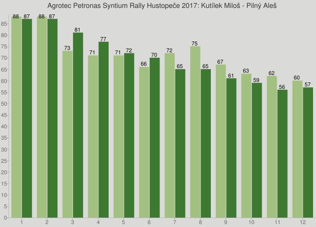 Agrotec Petronas Syntium Rally Hustopeče 2017: Kutílek Miloš - Pilný Aleš