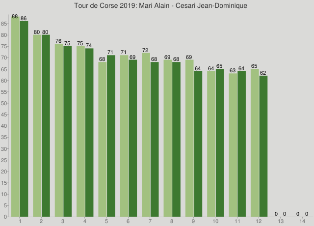 Tour de Corse 2019: Mari Alain - Cesari Jean-Dominique