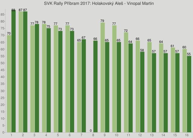 SVK Rally Příbram 2017: Holakovský Aleš - Vinopal Martin