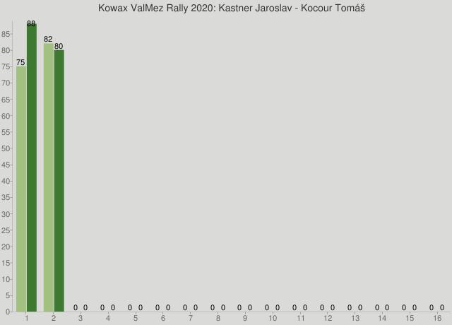 Kowax ValMez Rally 2020: Kastner Jaroslav - Kocour Tomáš