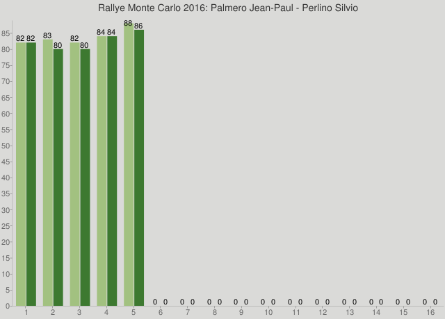 Rallye Monte Carlo 2016: Palmero Jean-Paul - Perlino Silvio