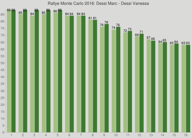 Rallye Monte Carlo 2016: Dessi Marc - Dessi Vanessa