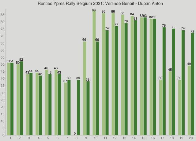 Renties Ypres Rally Belgium 2021: Verlinde Benoit - Dupan Anton