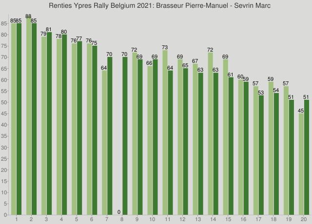 Renties Ypres Rally Belgium 2021: Brasseur Pierre-Manuel - Sevrin Marc