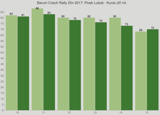 Barum Czech Rally Zlín 2017: Picek Luboš - Kunst Jiří ml.