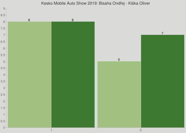 Kesko Mobile Auto Show 2019: Bisaha Ondřej - Kiška Oliver