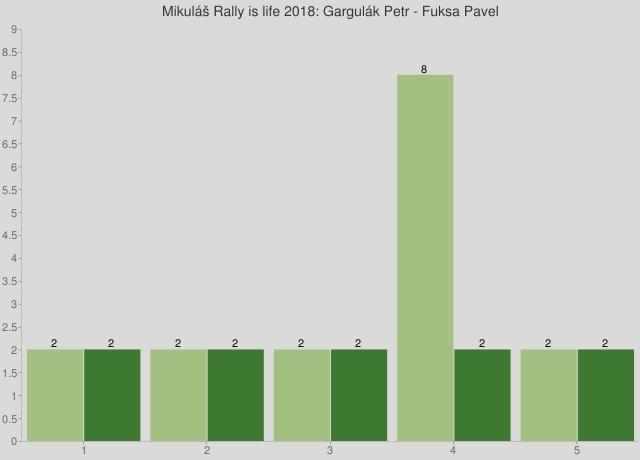 Mikuláš Rally is life 2018: Gargulák Petr - Fuksa Pavel