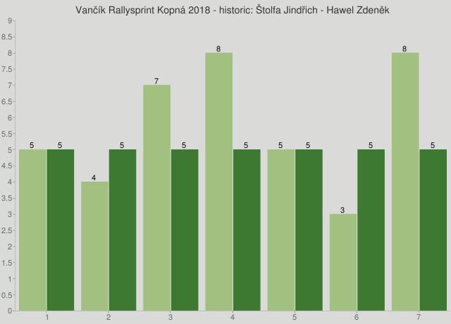 Vančík Rallysprint Kopná 2018 - historic: Štolfa Jindřich - Hawel Zdeněk