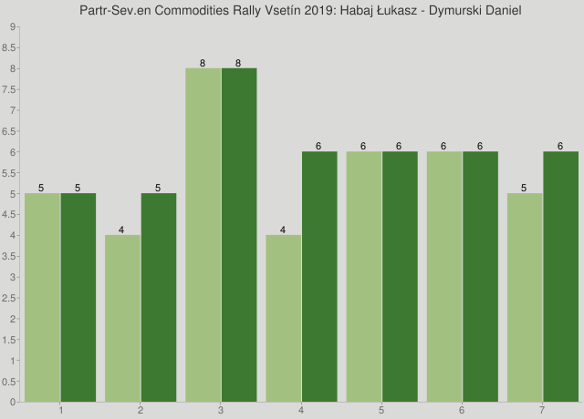 Partr-Sev.en Commodities Rally Vsetín 2019: Habaj Łukasz - Dymurski Daniel