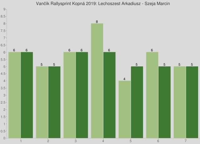 Vančík Rallysprint Kopná 2019: Lechoszest Arkadiusz - Szeja Marcin