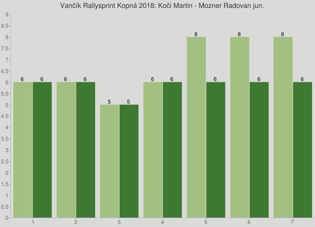 Vančík Rallysprint Kopná 2018: Koči Martin - Mozner Radovan jun.